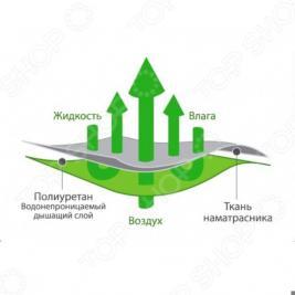 Простыня детская непромокаемая Ecotex AquaStop Bamboo